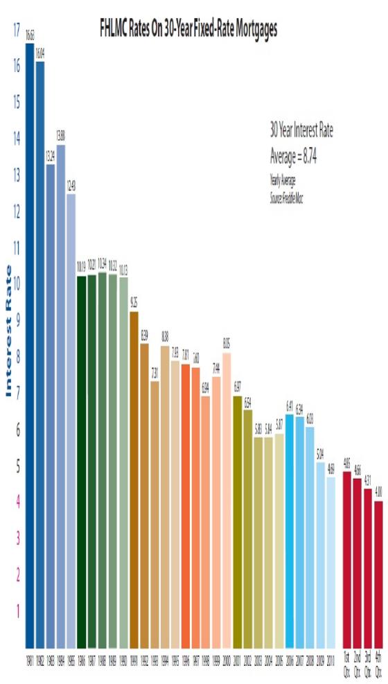 FHLMC Rates Chart