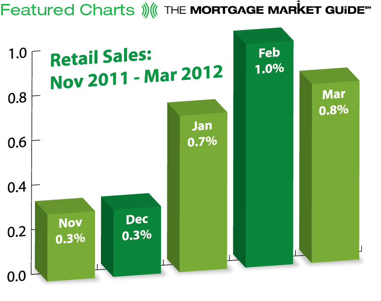 RETAIL SALES: NOVEMBER 2012 TO MARCH 2012