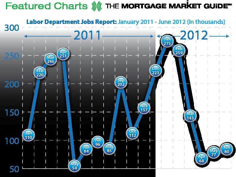 LABOR DEPARTMENT JOBS REPORT: JANUARY 2011-JUNE2012