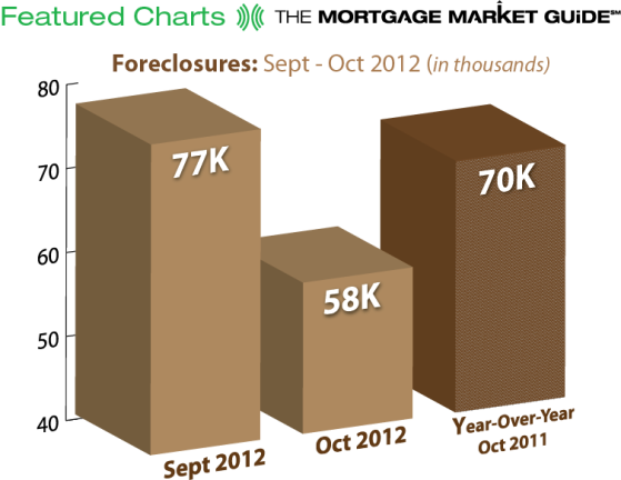 October Foreclosures
