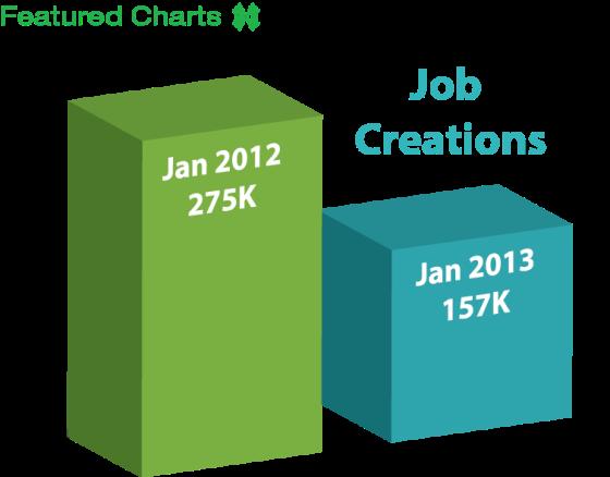 January Job Creation