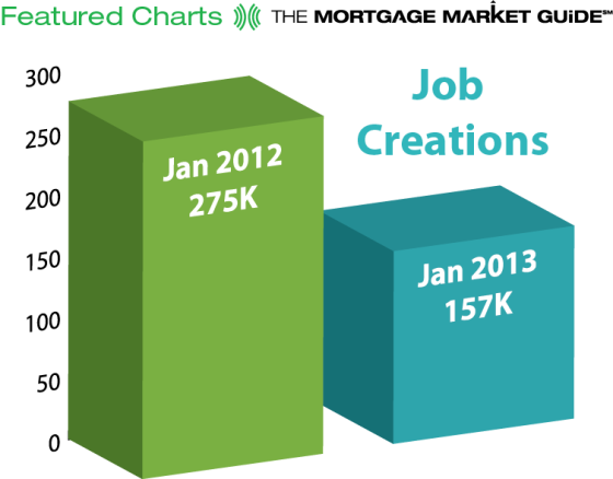 January Job Creation