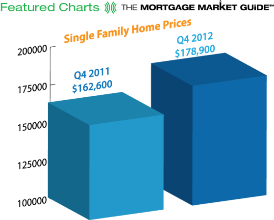 Single-Family Home Prices