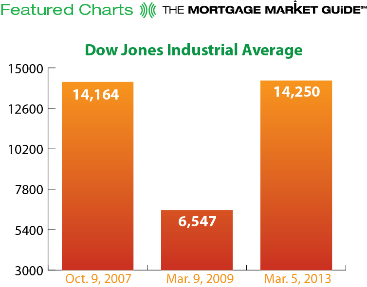 DOW JONES INDUSTRIAL AVERAGE REACHES NEW HIGH