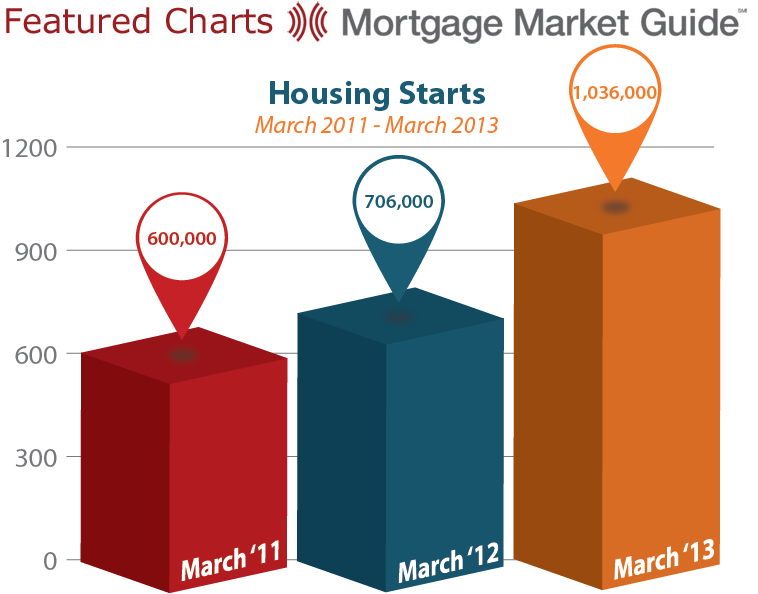 HOUSING STARTS: MARCH 2011 – MARCH2013
