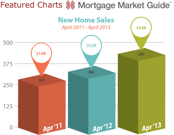 New Home Sales April 2011-2013