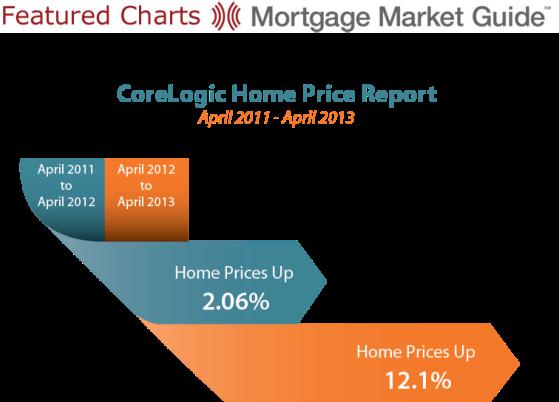CoreLogic Home Price Report