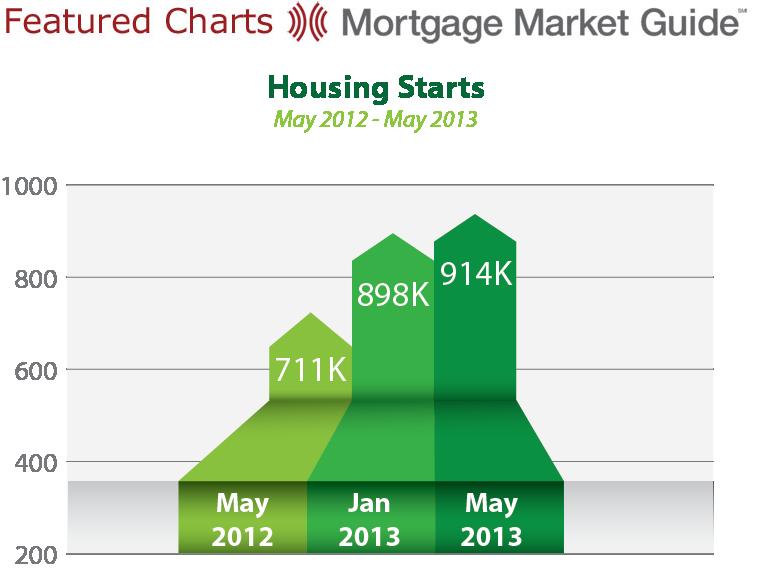 HOUSING STARTS: MAY 2012 –2013