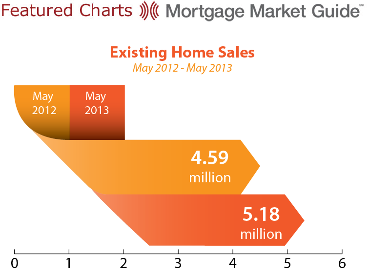 EXISTING HOME SALES: MAY 2012 – 2013