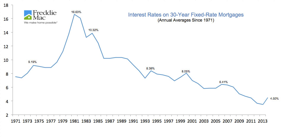 INTEREST RATES ON 30-YEAR FIXED-RATE MORTGAGES
