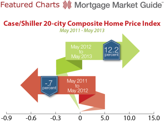 Case/Shiller 20-city Composite Home Price Index