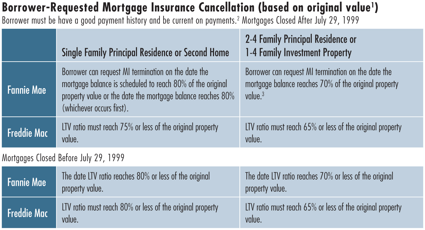 CANCELING PRIVATE MORTGAGEINSURANCE