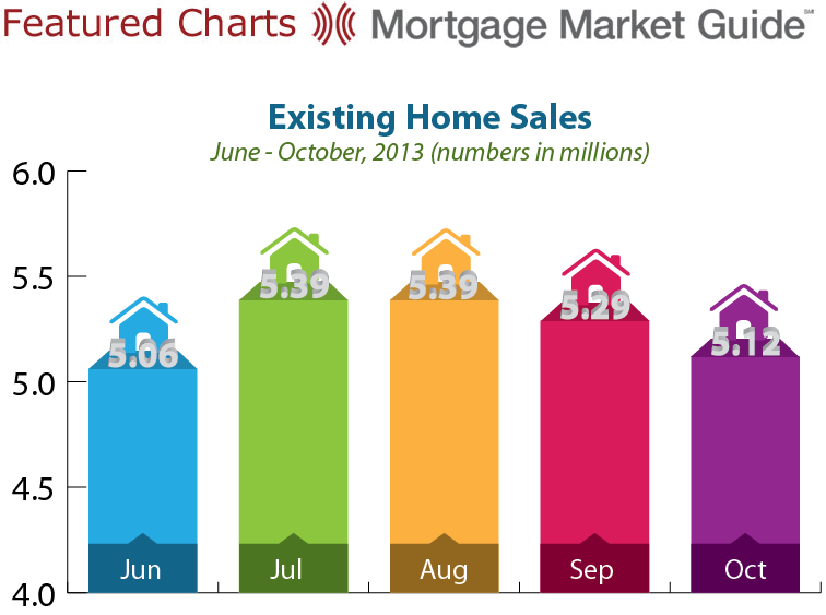EXISTING HOME SALES: JUNE – OCTOBER2013