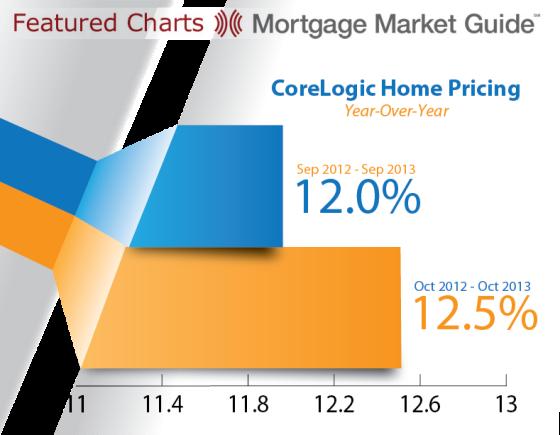 CoreLogic Home Pricing