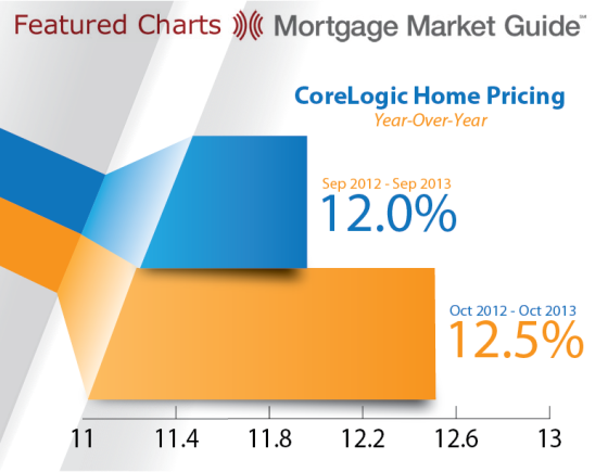 CoreLogic Home Pricing