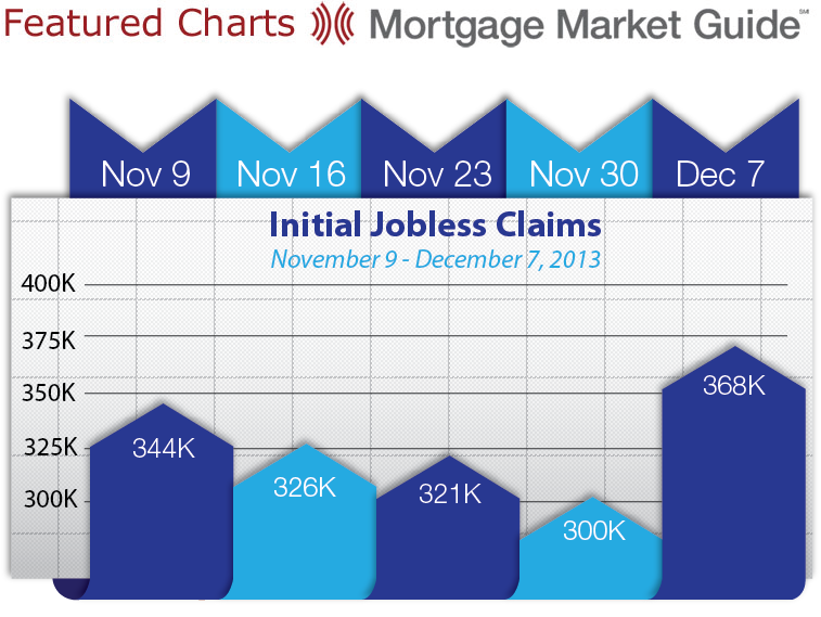 INITAL JOBLESS CLAIMS