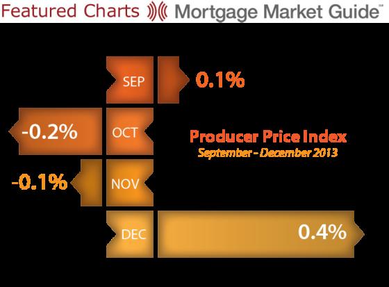 Producer Price Index