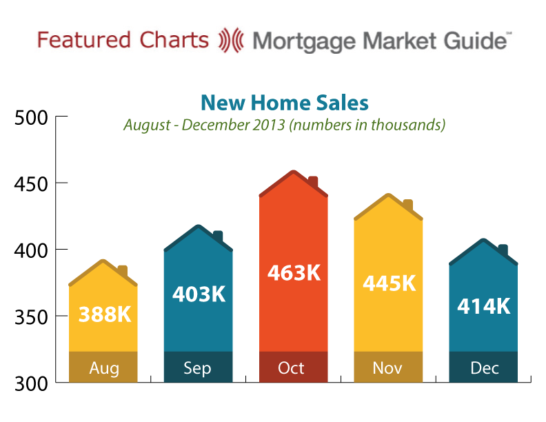 NEW HOME SALES: AUGUST – DECEMBER2013