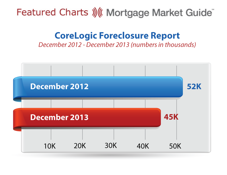 CORELOGIC FORECLOSURE REPORT
