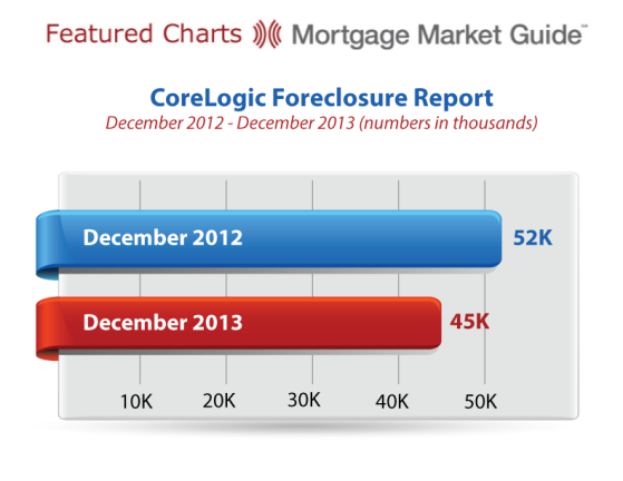 CoreLogic Foreclosure Report