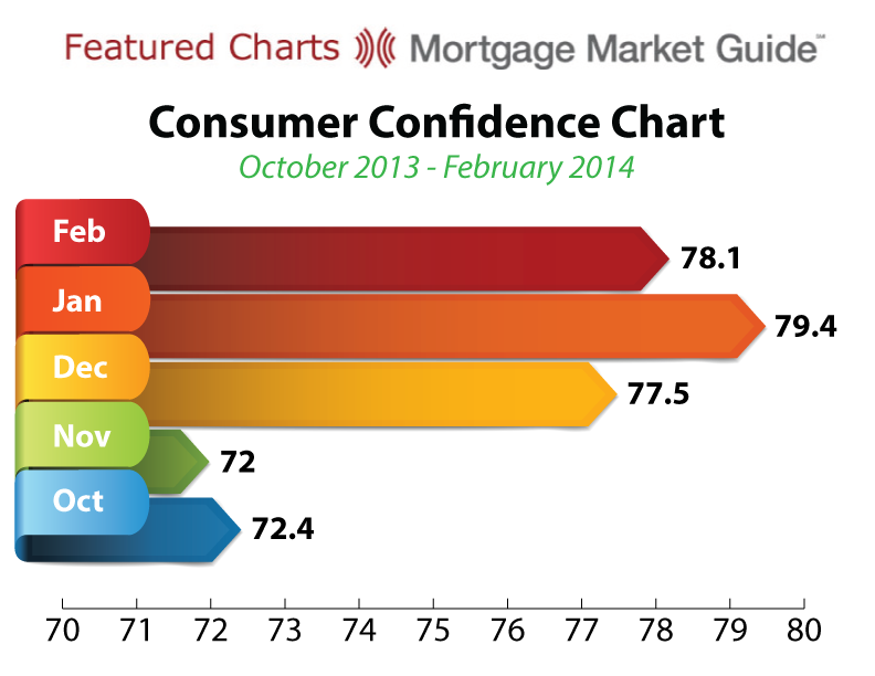 CONSUMER CONFIDENCE CHART: OCTOBER 2013 – FEBRUARY2014