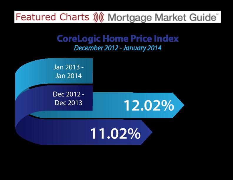 CORELOGICE HOME PRICE INDEX: DECEMBER 2012 – JANUARY2014