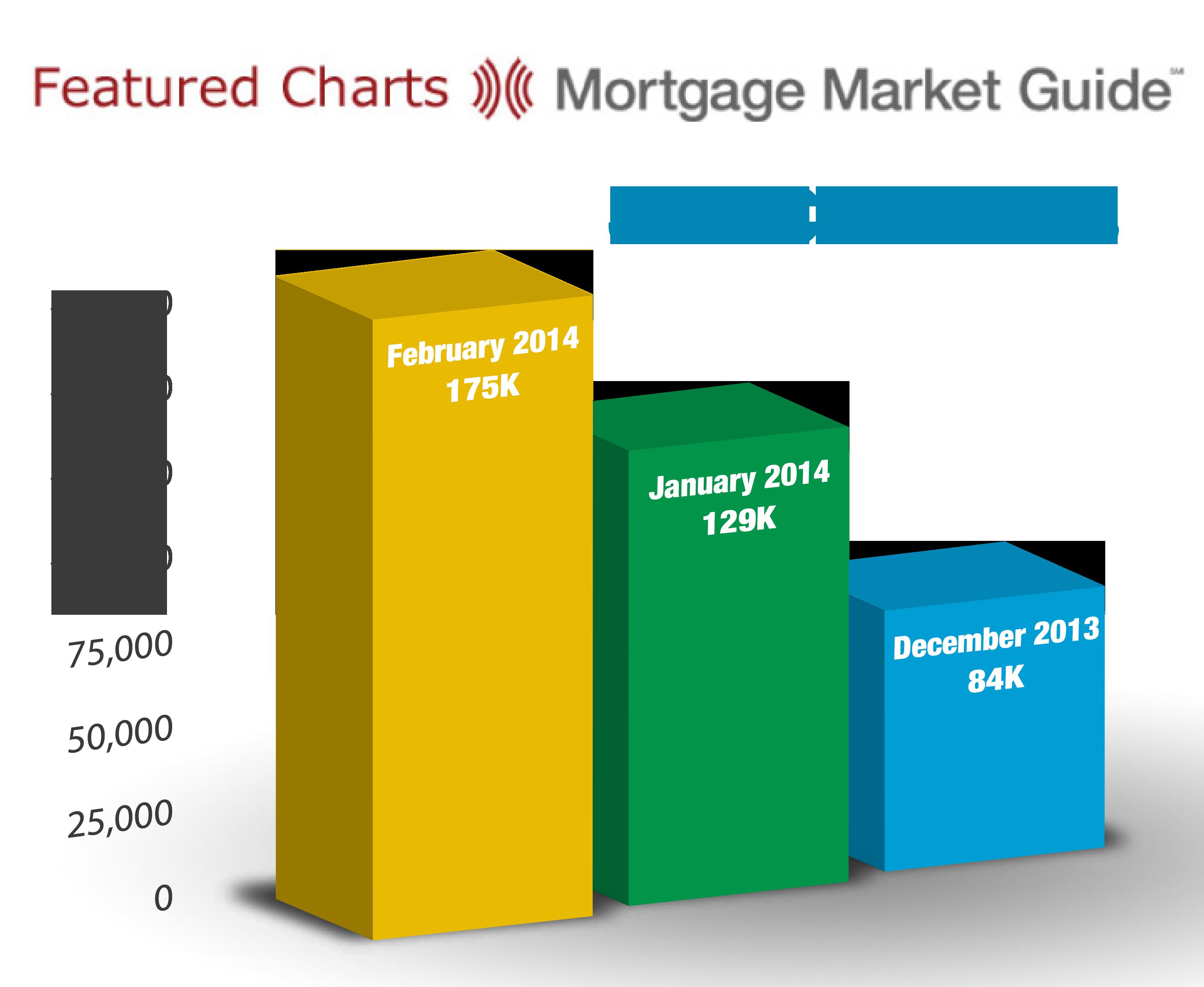 JOB CREATIONS: DECEMBER 2013 – FEBRUARY2014