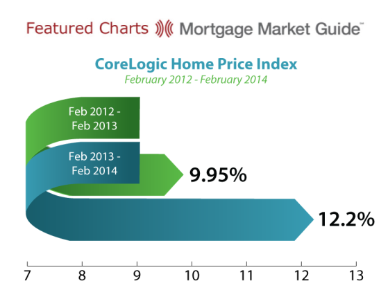 Core Logic Home Price Index
