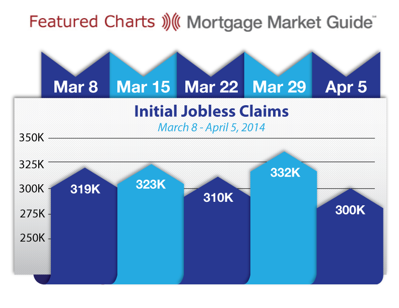 INITIAL JOBLESS CLAIMS: MARCH 8 – APRIL 5,2014