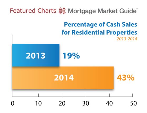 Cash Sales - Residential