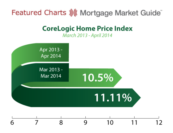 CoreLogic Home Price Index