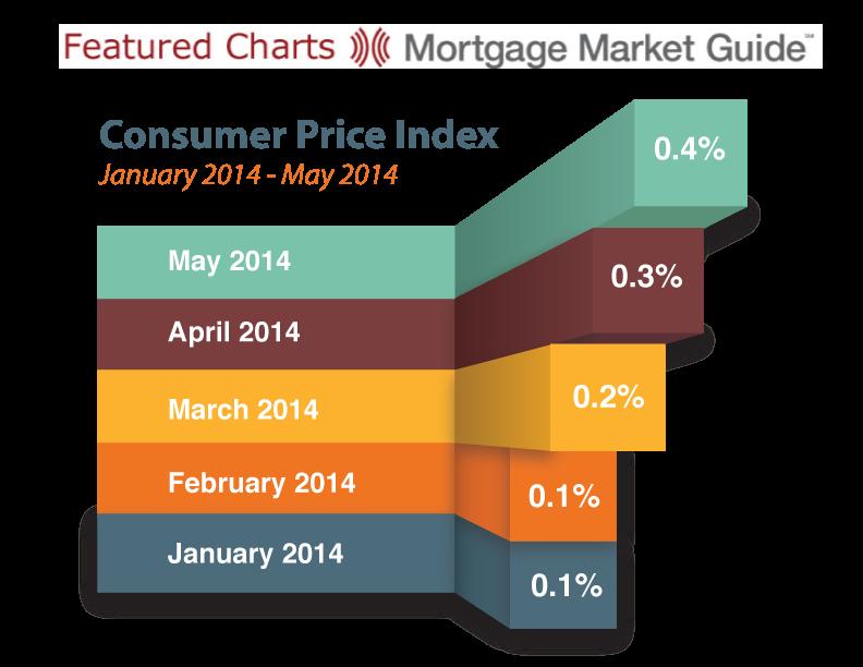 CONSUMER PRICE INDEX: JANUARY 2014 – MAY2014