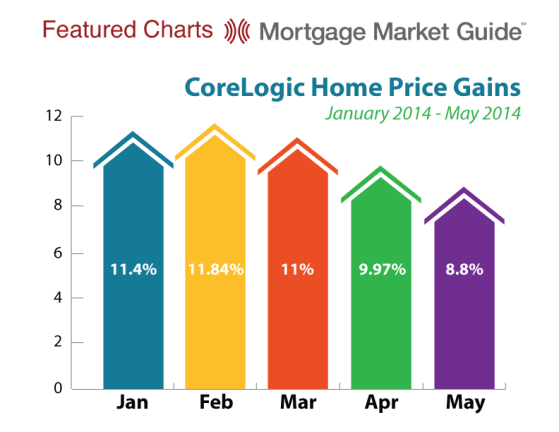 CoreLogic Home Price Gains