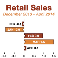 WHAT TO WATCH: WILL RETAIL SALES RISE?