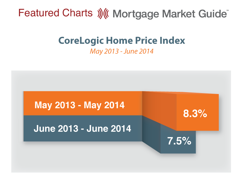 CORELOGIC HOME PRICE INDEX: MAY 2013 – JUNE2014