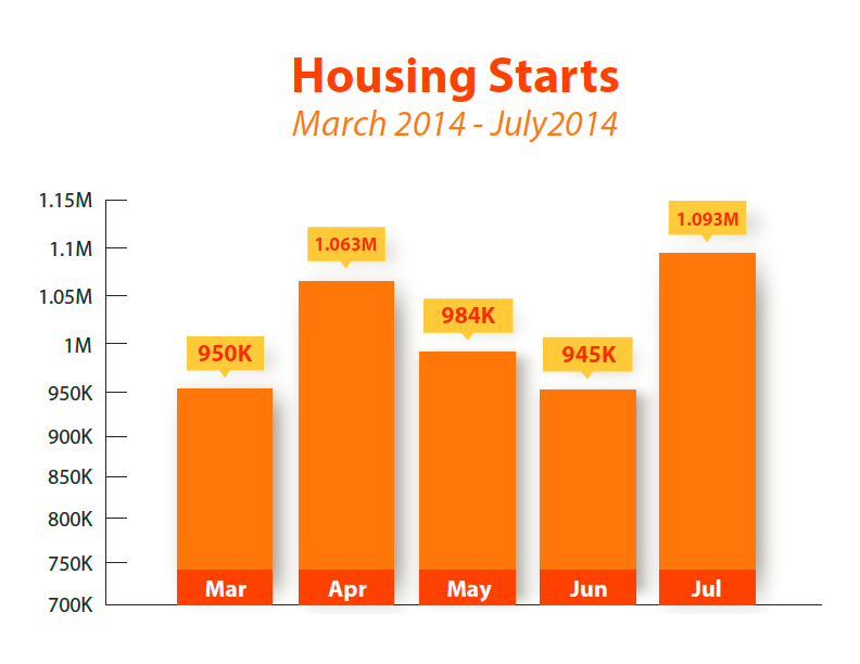 HOUSING STARTS: MARCH – JULY 2014