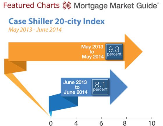 Case Shiller 20-City Index