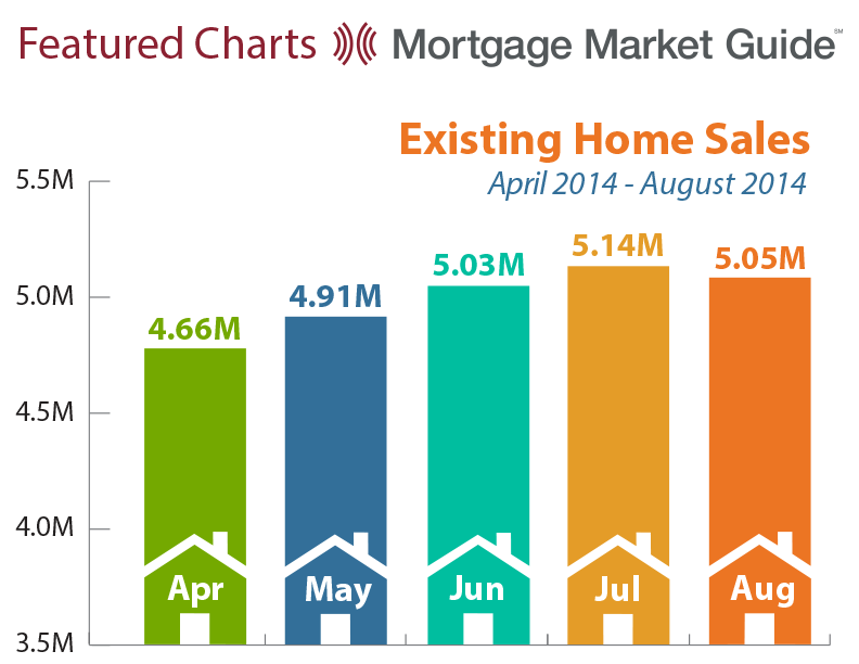 EXISTING HOME SALES: APRIL – AUGUST2014