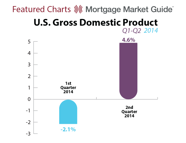 U.S. GROSS DOMESTIC PRODUCT: Q1-Q2 2014