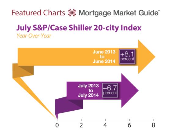S&P/CaseShiller 20-City Index
