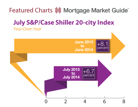 S&P/CaseShiller 20-City Index