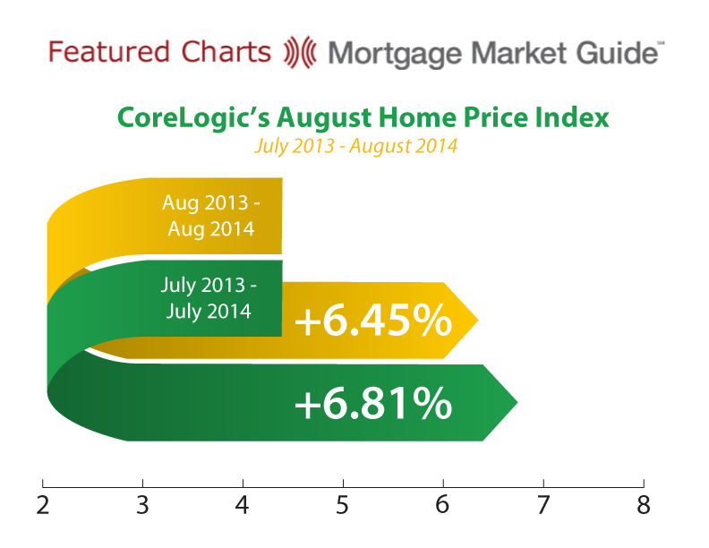 CORELOGIC'S AUGUST HOME PRICE INDEX: JULY 2013 – AUGUST2014