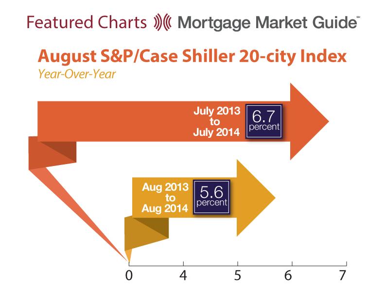AUGUST S&P/CASE SHILLER 20-CITYINDEX