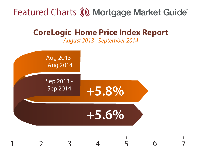 CORELOGIC HOME PRICE INDEX REPORT: AUGUST 2013 – SEPTEMBER 2014