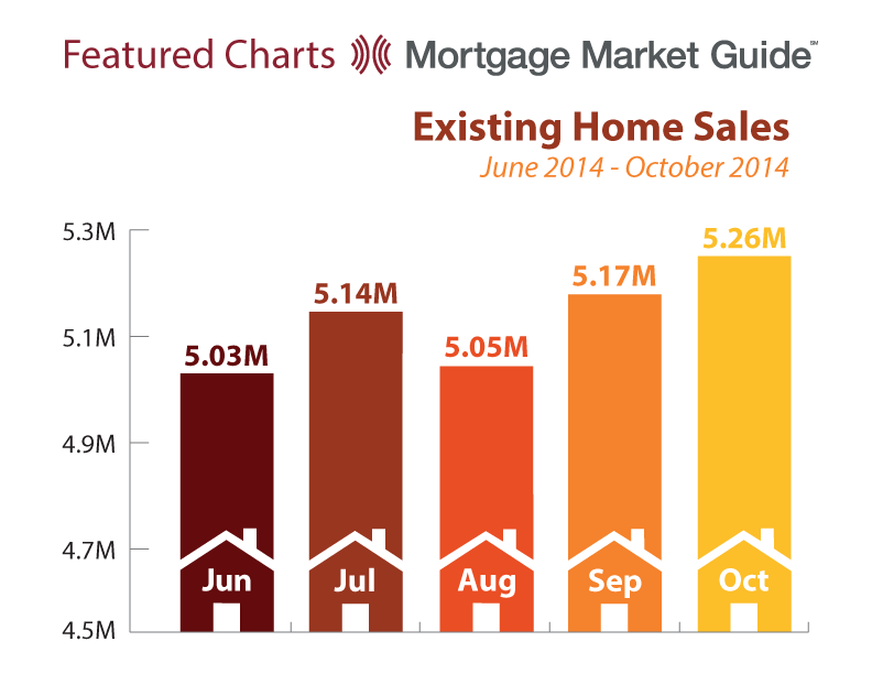 EXISTING HOME SALES: JUNE – OCTOBER2014