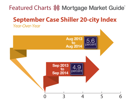September Case Shiller 20-City Index