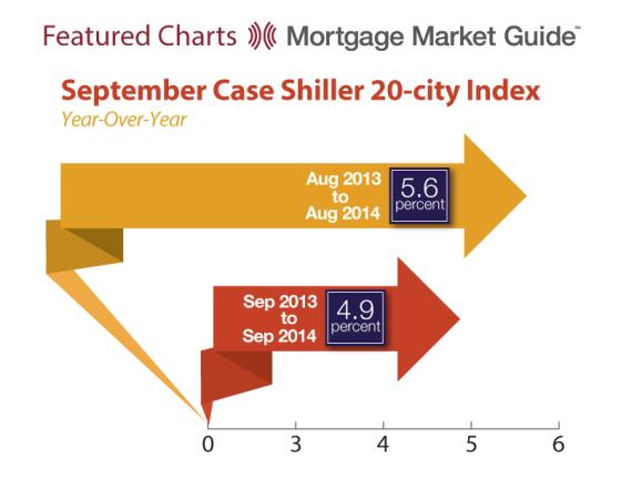 September Case Shiller 20-City Index