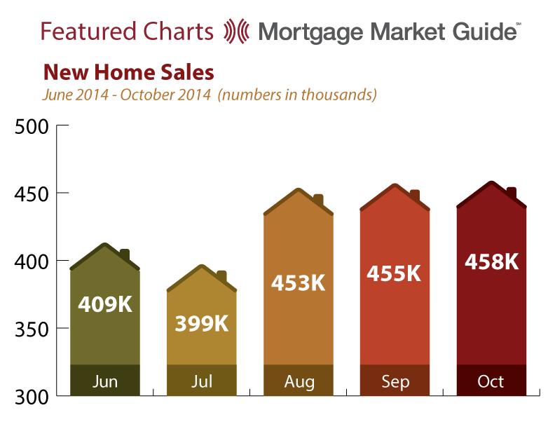 NEW HOME SALES: JUNE – OCTOBER2014