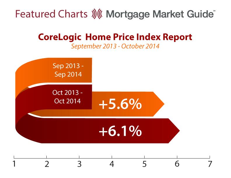 CORELOGIC HOME PRICE INDEX REPORT: SEPTEMBER 2013 – OCTOBER2014
