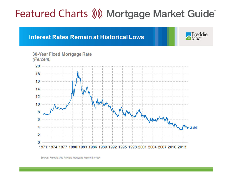 INTEREST RATES AT HISTORIC LOWS!